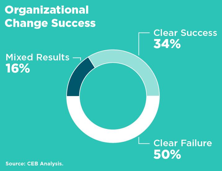 Change Change Management